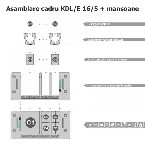 Asamblare-cadru-KDL_E_16_5-cu-mansoane-cabluri-mici-mari-in-decupaje-standard-86-x-36-mm-Calitate-germana-Tehnologie-moderna-Retehnologizati-fabrici-hale-instalatii-electrice