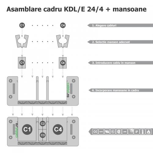 Asamblare cadru mansoane sistem etans de tranzit cabluri in medii diferite Etansare cabluri mici mari diferete diamentre sectiuni KDL_E_24_4