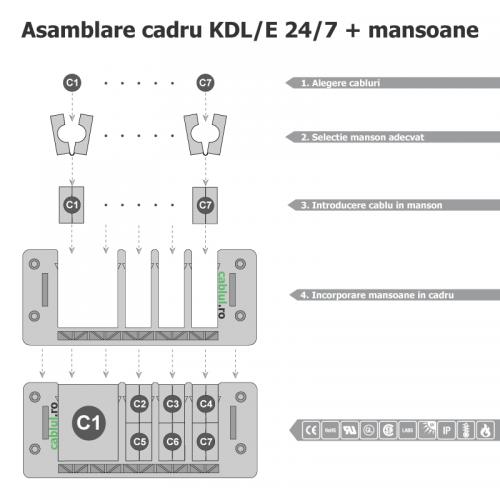 Asamblare-etanseitate-modulara-trecere-cabluri-conductoare-fire-cu-conectori-furtunuri-copex-tuburi-model-KDL-E-24-7