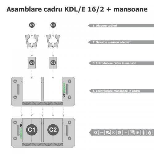 Asamblare-etanseitati-cabluri-tuburi-copex-KDL-E-16-2-densitate-mare-conductori-cadre-mansoane-mari-echipamente-masini-panouri-carcase