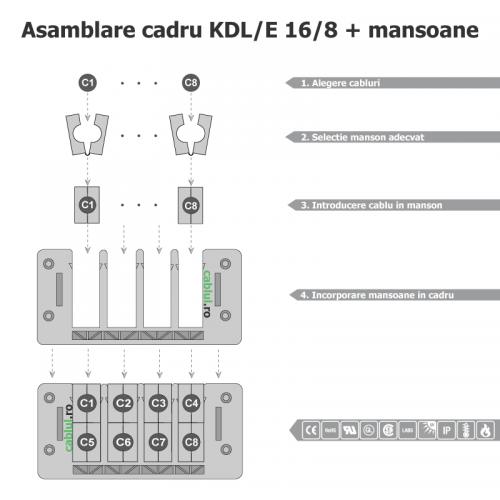 Instalare-solutie-protectie-etansare-cabluri-electrice-cu-conector-in-cadru-intrare-iesire-trecere-modulara-KDL_E_16_8