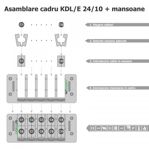 Montare-trecere-alternativa-presetupe-montaj-rapid-usor-cadru-mansoane-cabluri-conectate-3-16-mm-tablou-electric-KDL_E_24_10