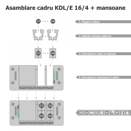Trecere-modulara-pt-cabluri-prin-mansoane-diametre-mici-Asamblare-rapida-usoar-si-fara-unelte-Inclus-un-manson-mare-plin-in-cadru-KDL_E_16_4